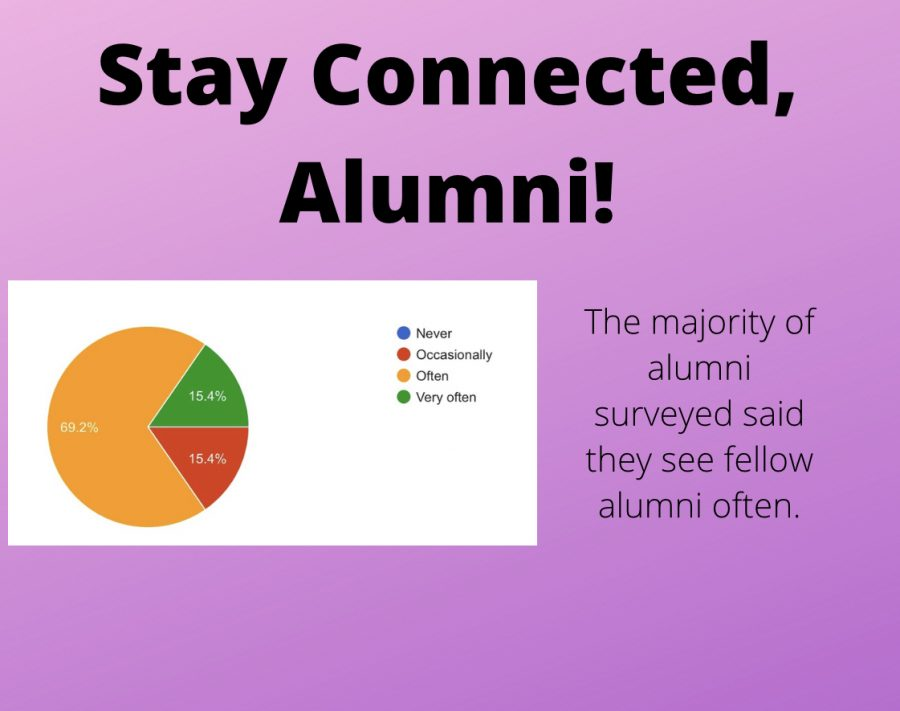 Stay Connected, Alumnae