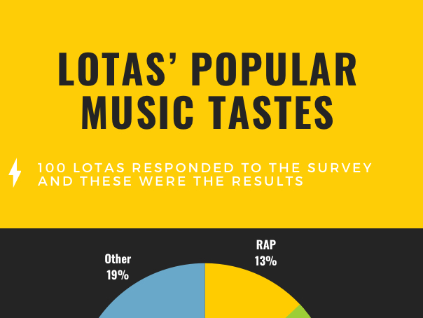 LOTAs' Popular Music Tastes